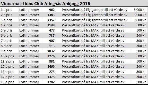 Vinnare Ankjoggen 2016